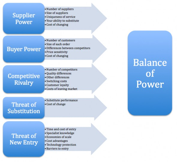 five forces analysis for premium business Porter's five forces analysis is a framework for analyzing the level of competition  within an industry and business strategy development it helps you identify five.