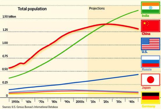 short essay on increasing population in india Increasing population also puts pressure on limited india's population is termed as young population as between 2020-2050 average age of indian population.