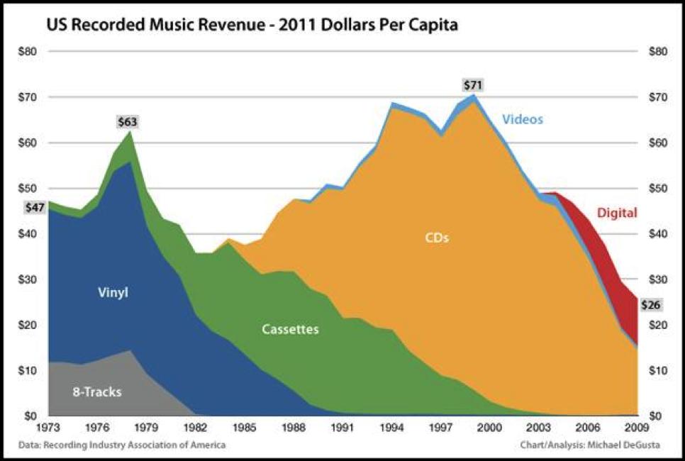 3110_music industry
