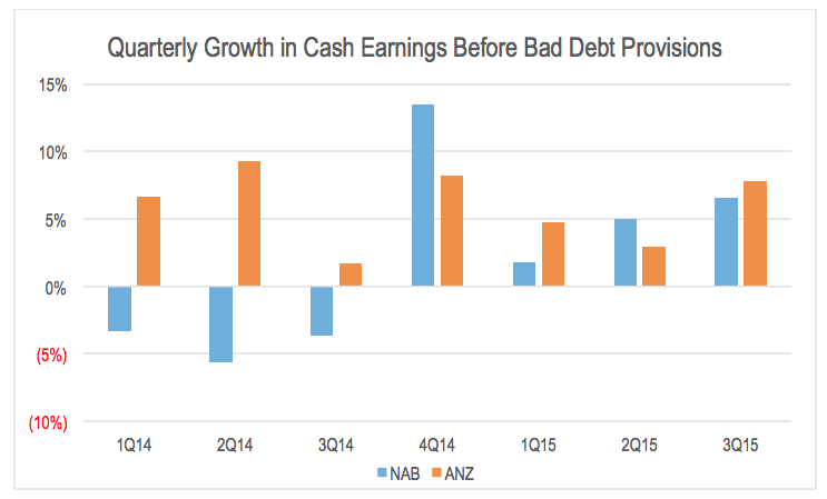 financial analysis of anz and nab Buy, sell, hold – anz, nab and westpac upgraded  ongoing strong cash flows  support a robust balance sheet but a lack of capex plans.