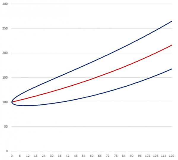 15082016_Chart1