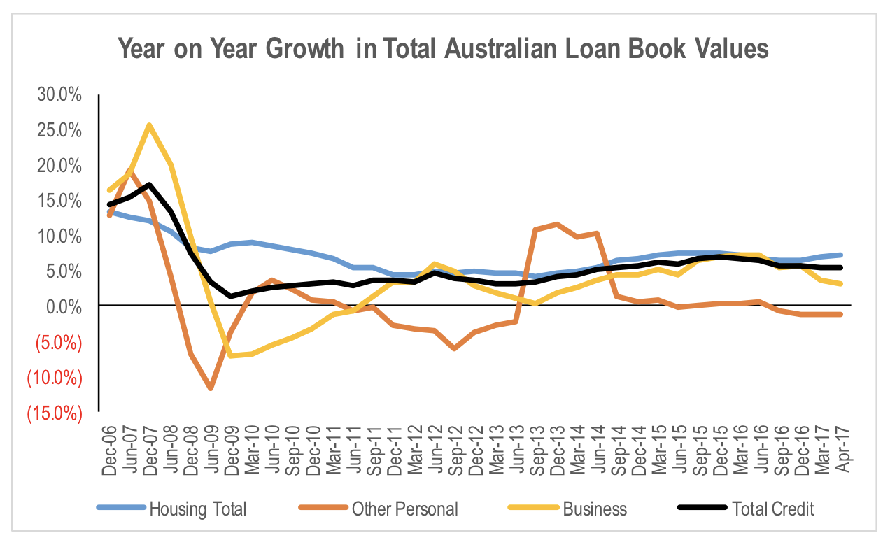 new data show slowing loan growth for the big banks « roger montgomery