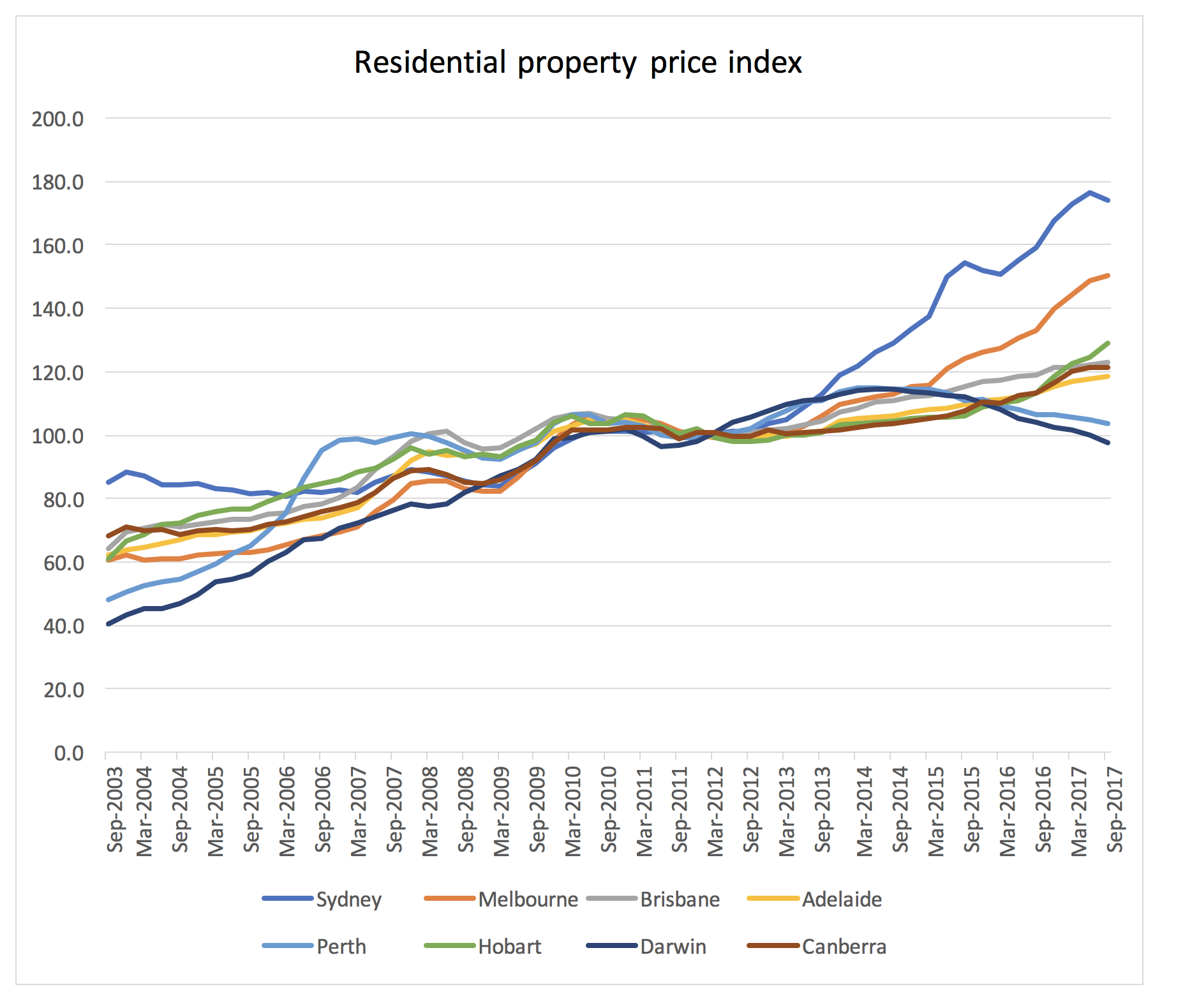 Expectations For The Darwin Property Market