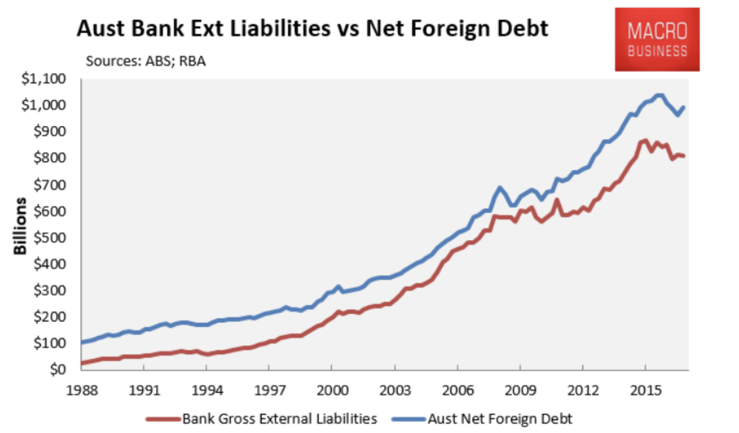 is the foreign debt problem for Foreign debt may become a major problem if market conditions suddenly change for the worse the smaller the debt, the lesser the chances of a default.