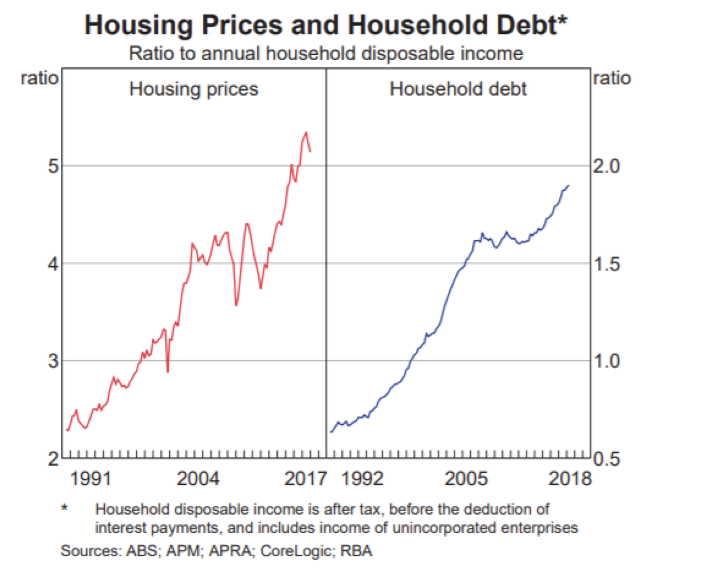 Australia Leads The Way On Household Debt Roger Montgomery