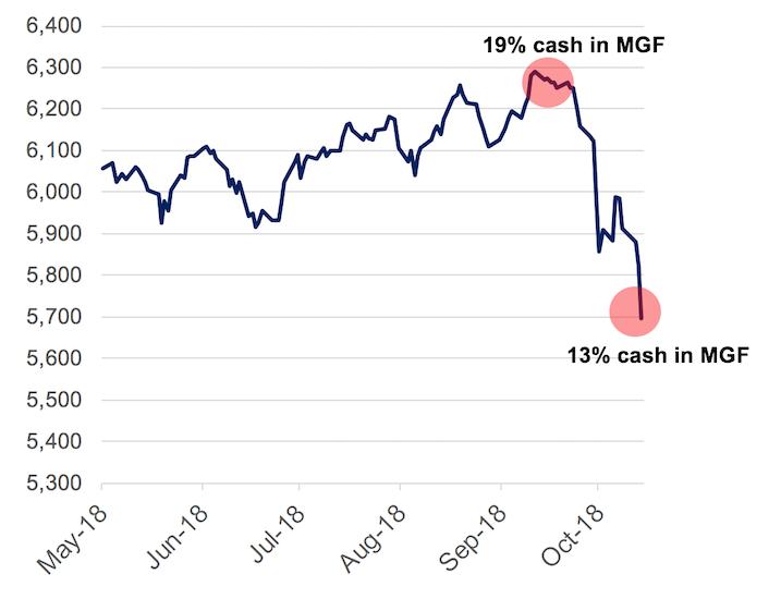 MSCI World Total Return Index (USD)