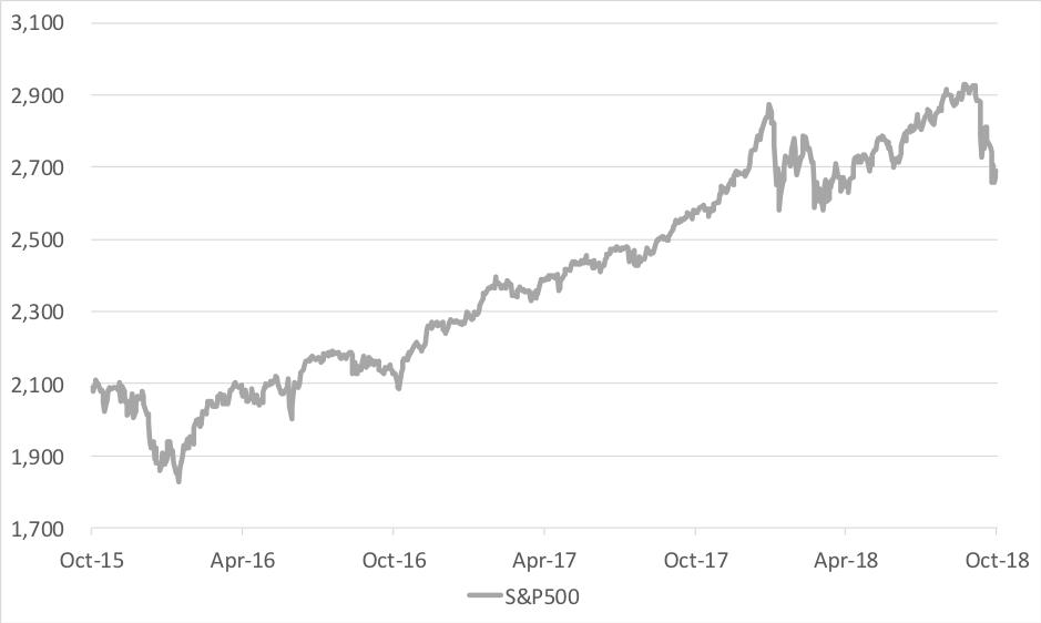31102018_Chart1