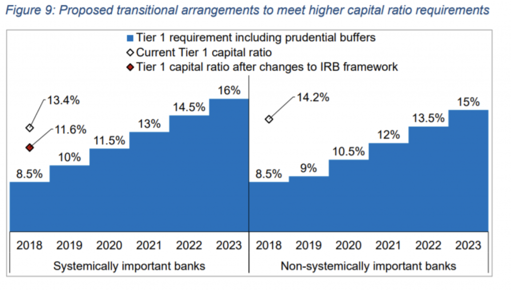 RBNZ Proposed transitional arrangements to meet higher capital ratio requirements