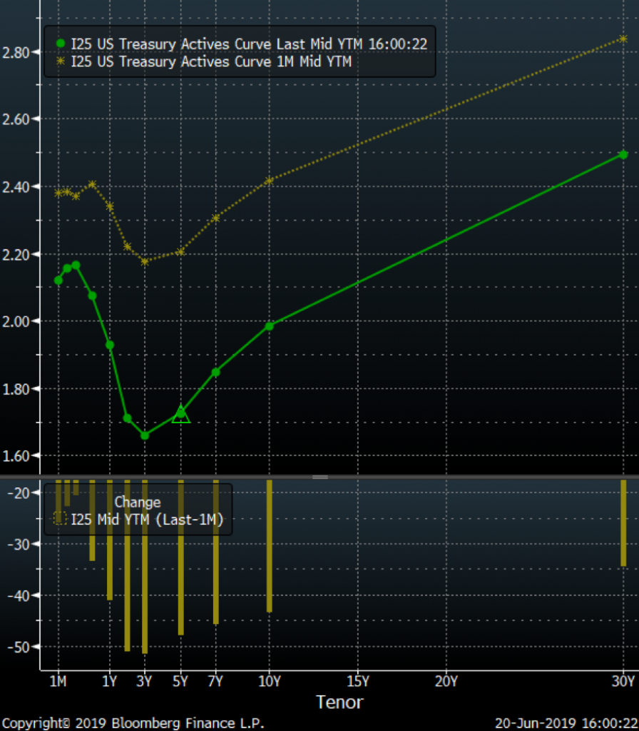 20062019IR_Chart1