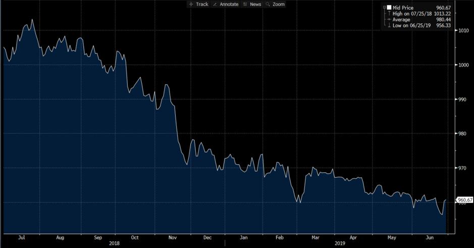 02072019_Bloomberg Chart1
