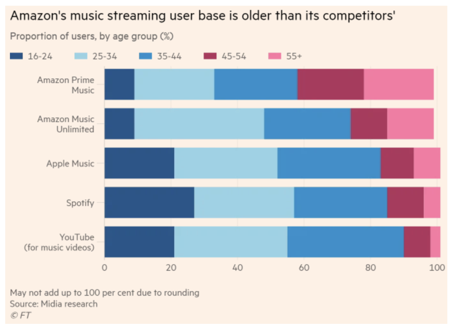 Which music streaming service is growing the fastest