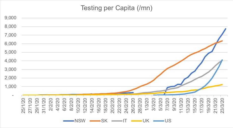 2503_Chart 2 NSW