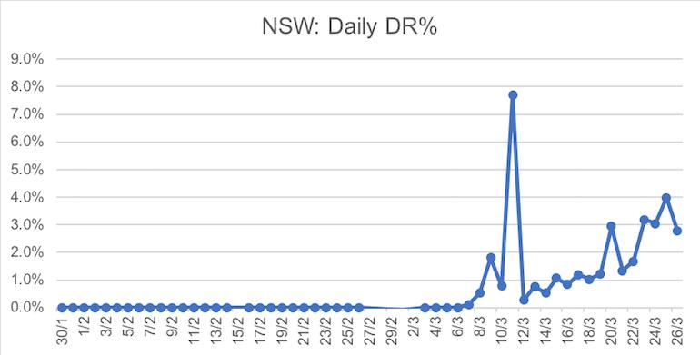 2703_Chart 3 NSW